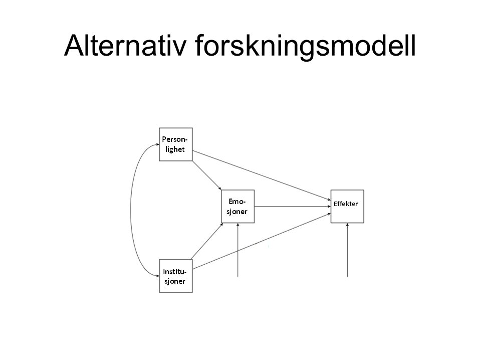 Alternativ forskningsmodell