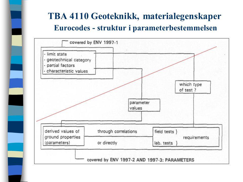 TBA 4110 Geoteknikk, materialegenskaper Eurocodes - struktur i parameterbestemmelsen