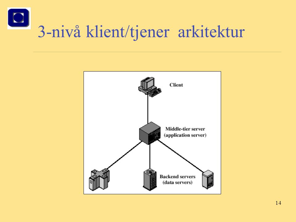 3-nivå klient/tjener arkitektur