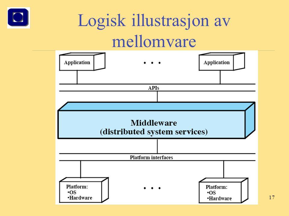 Logisk illustrasjon av mellomvare