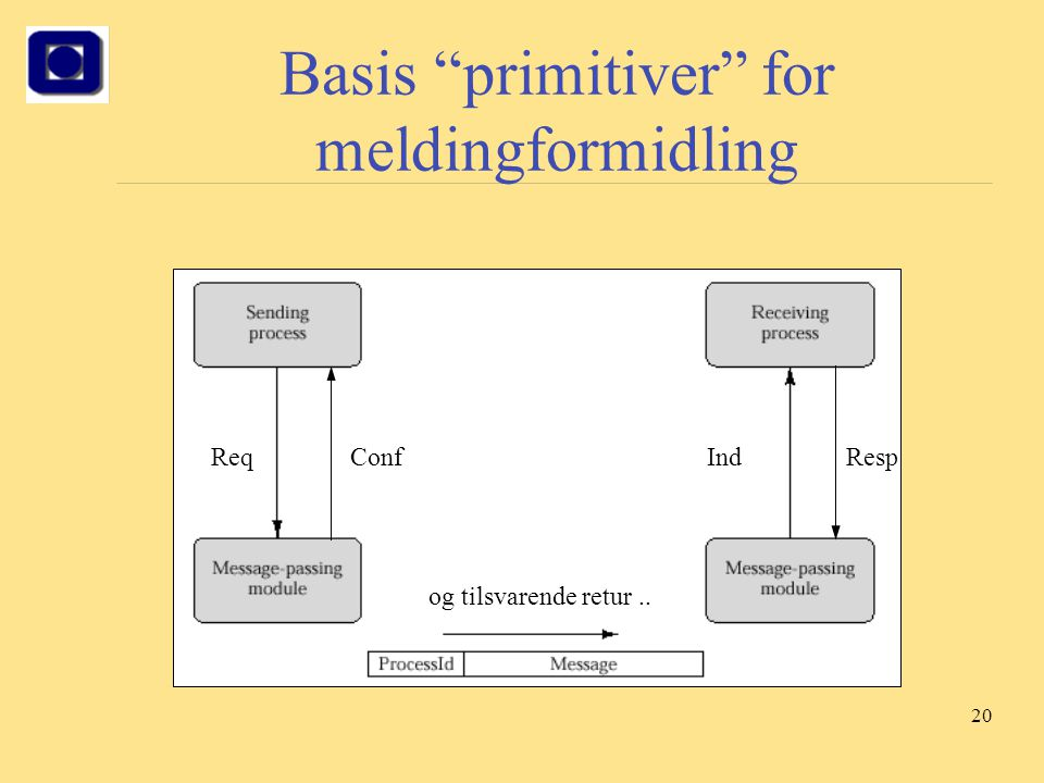 Basis primitiver for meldingformidling