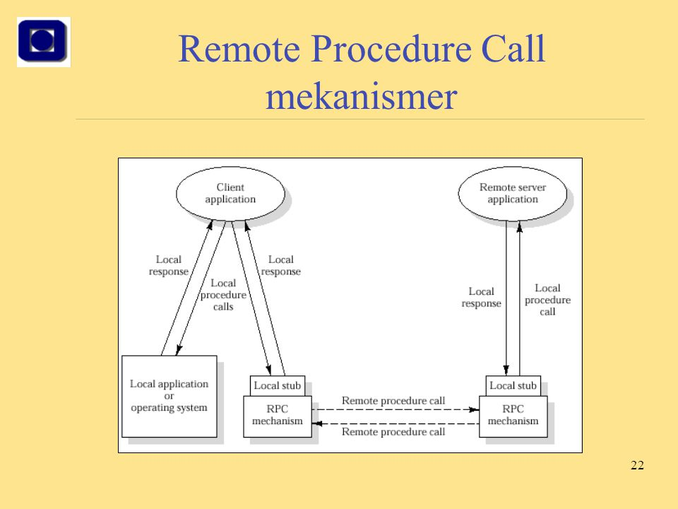 Remote Procedure Call mekanismer