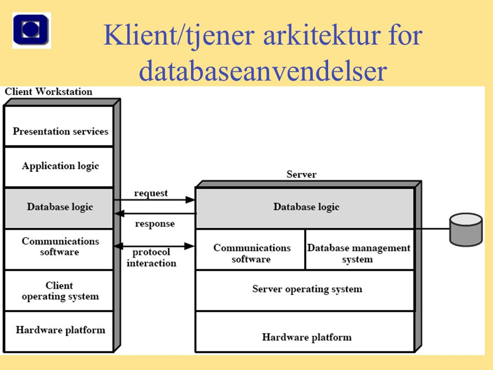 Klient/tjener arkitektur for databaseanvendelser