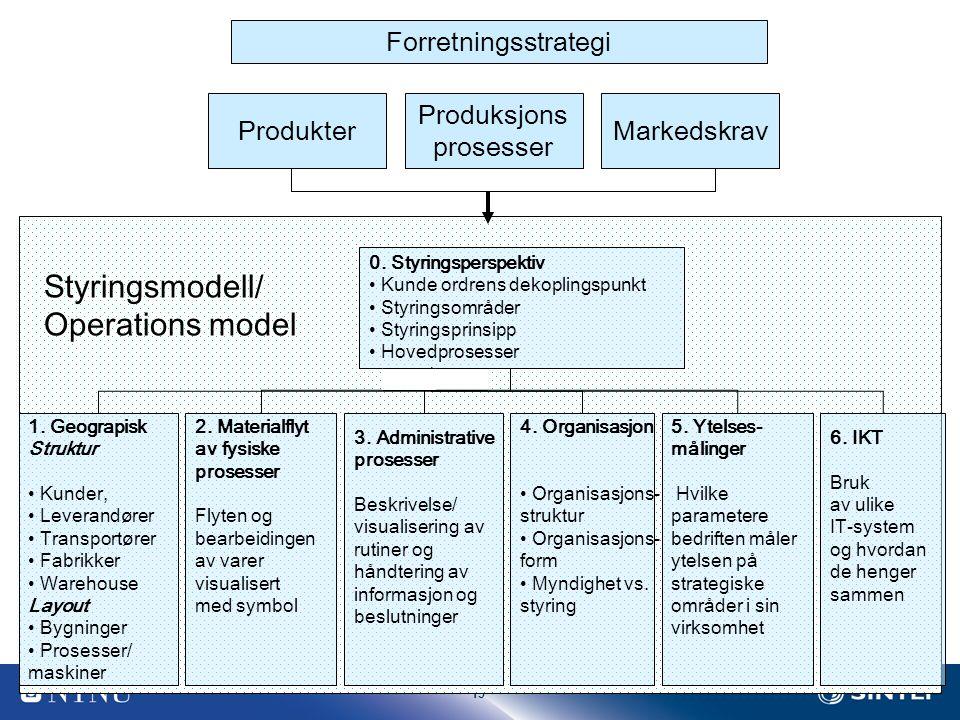 Styringsmodell/ Operations model Forretningsstrategi Produkter