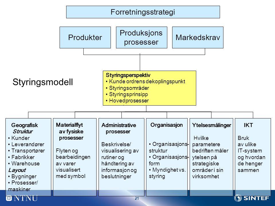 Styringsmodell Forretningsstrategi Produkter Produksjons prosesser