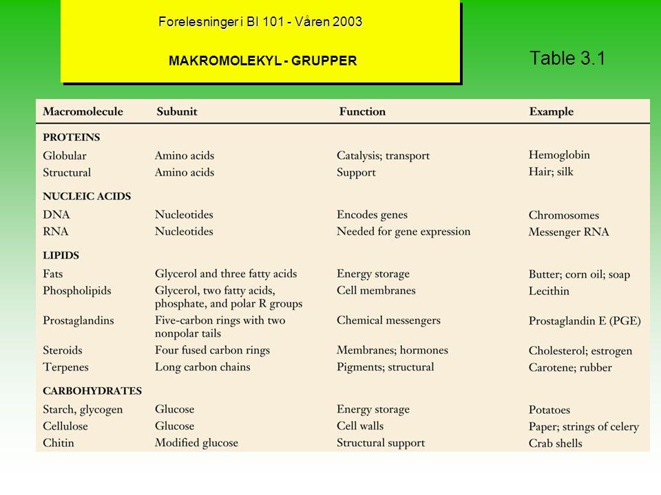 Forelesninger i BI 101 - Våren 2003 MAKROMOLEKYL - GRUPPER