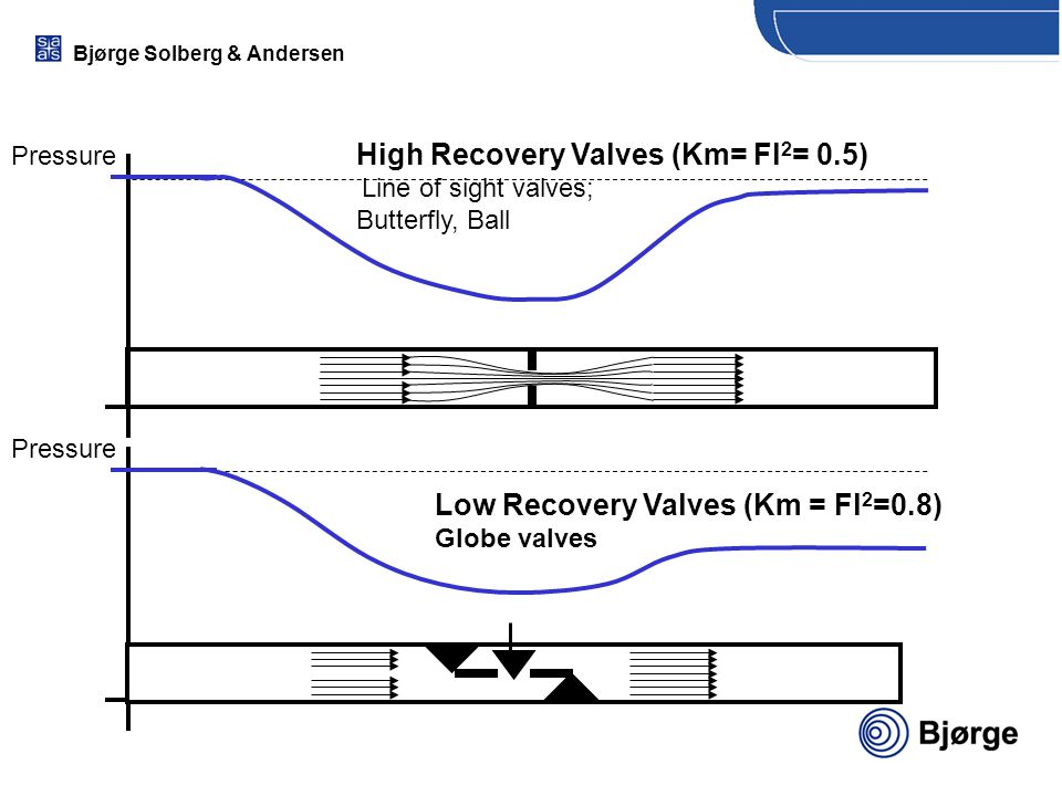 High Recovery Valves (Km= Fl2= 0.5) Line of sight valves;