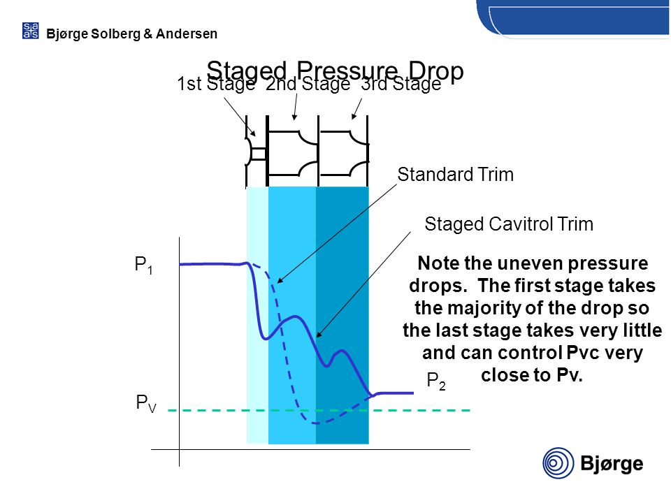Staged Pressure Drop 1st Stage 2nd Stage 3rd Stage Standard Trim