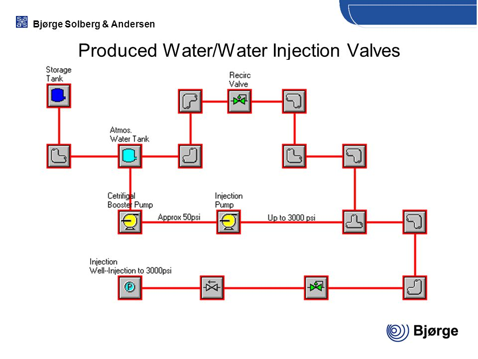 Produced Water/Water Injection Valves