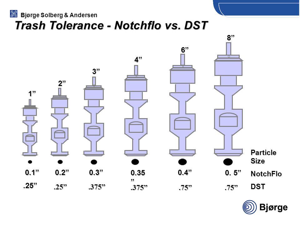 Trash Tolerance - Notchflo vs. DST