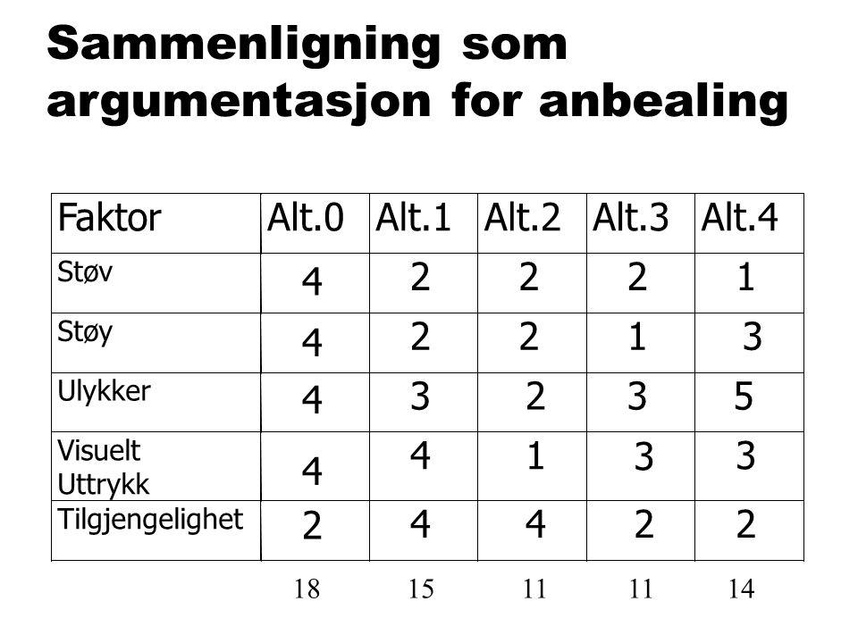 Sammenligning som argumentasjon for anbealing Faktor Alt.0 Alt.1 Alt.2