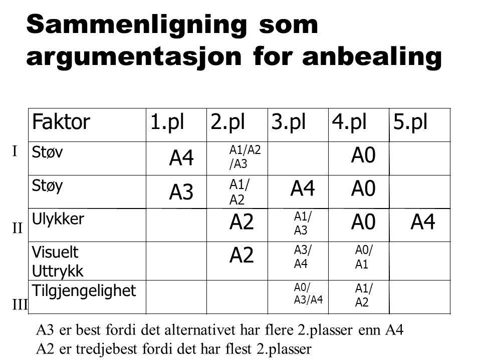 Sammenligning som argumentasjon for anbealing Faktor 1.pl 2.pl 3.pl