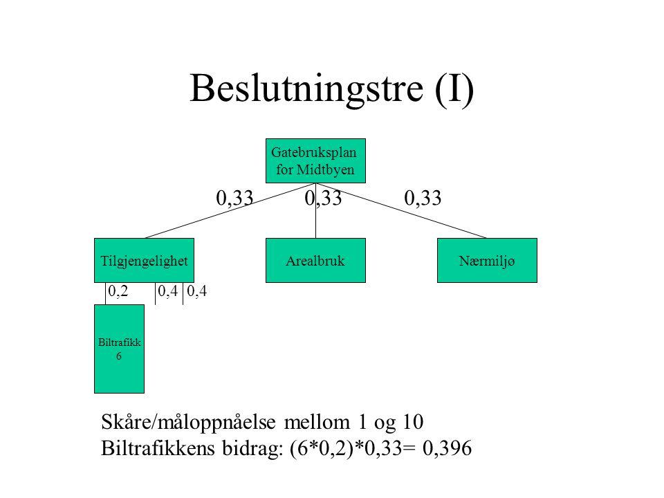 Beslutningstre (I) 0,33 0,33 0,33 Skåre/måloppnåelse mellom 1 og 10