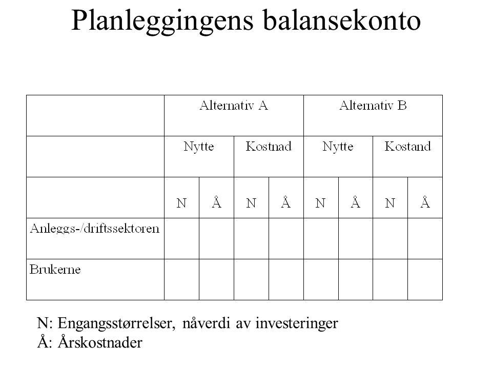 Planleggingens balansekonto