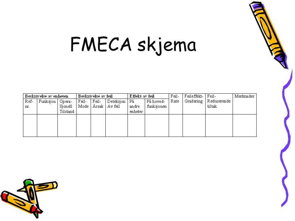 FMECA skjema