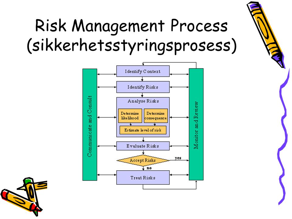 Risk Management Process (sikkerhetsstyringsprosess)