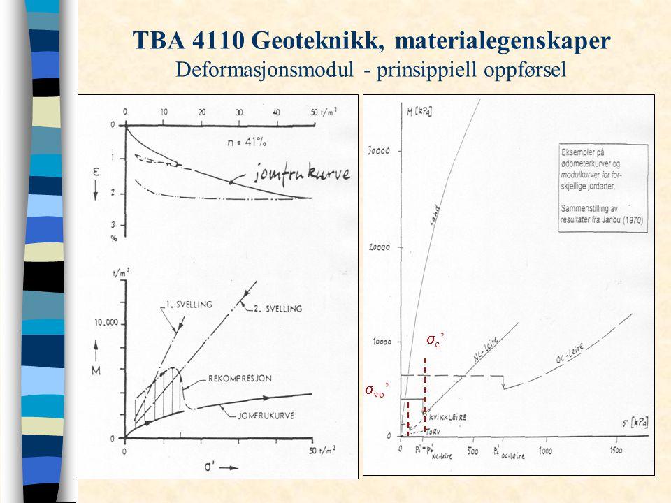 TBA 4110 Geoteknikk, materialegenskaper Deformasjonsmodul - prinsippiell oppførsel