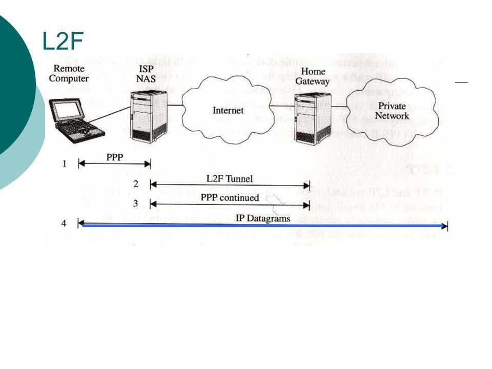 L2F 4. IP pakkene sendes over PPP.