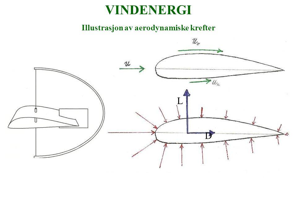 Illustrasjon av aerodynamiske krefter