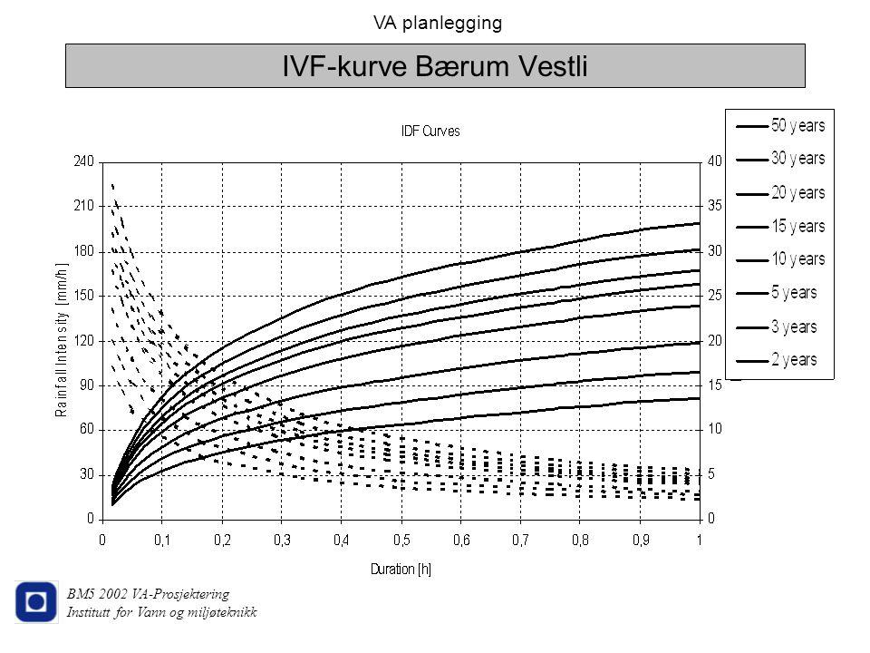 IVF-kurve Bærum Vestli