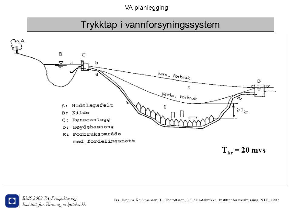 Trykktap i vannforsyningssystem