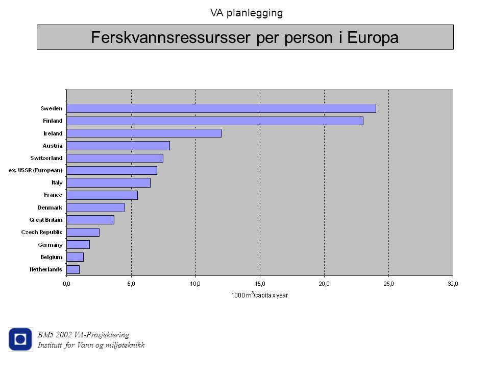 Ferskvannsressursser per person i Europa
