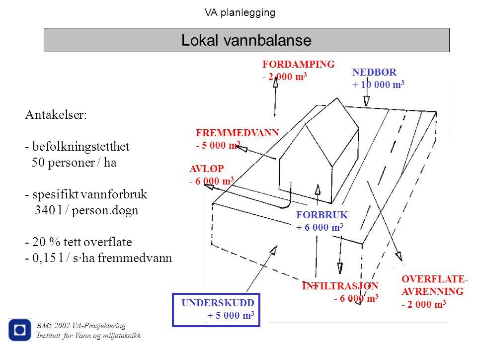 Lokal vannbalanse Antakelser: - befolkningstetthet 50 personer / ha