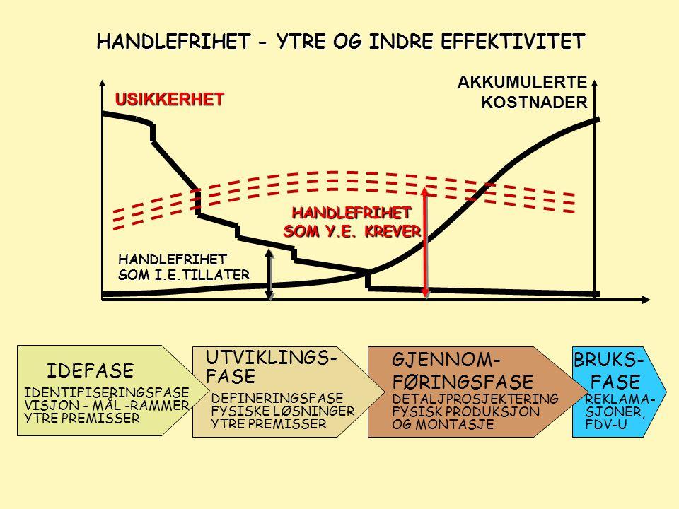 HANDLEFRIHET - YTRE OG INDRE EFFEKTIVITET