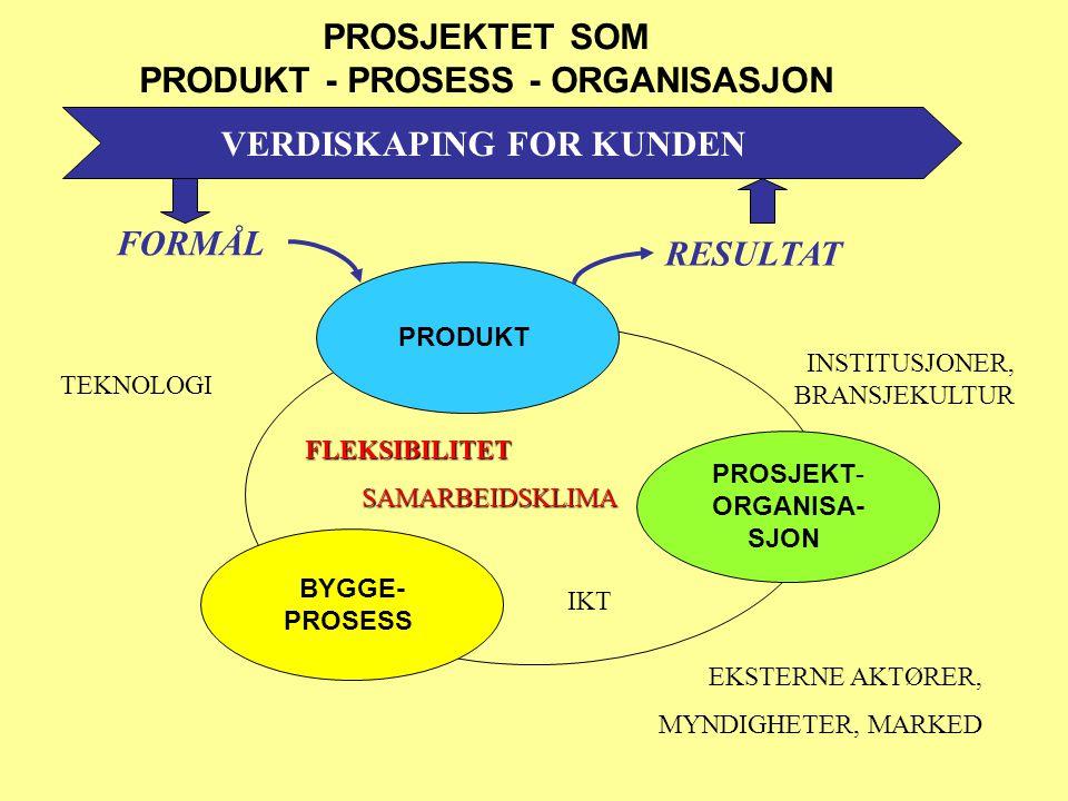 PROSJEKTET SOM PRODUKT - PROSESS - ORGANISASJON