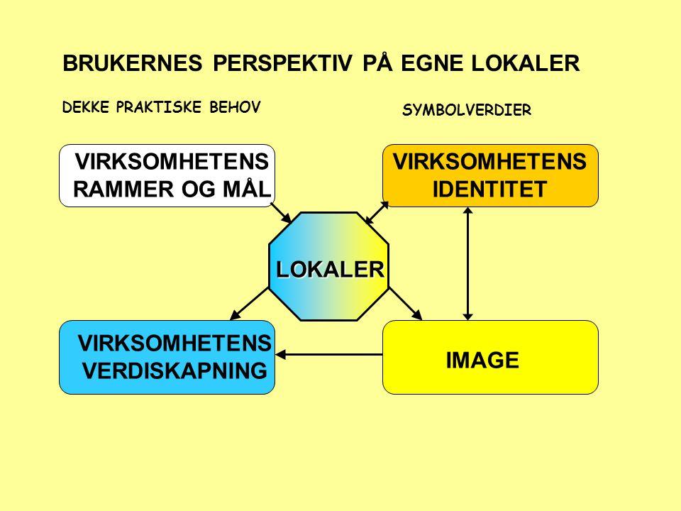 BRUKERNES PERSPEKTIV PÅ EGNE LOKALER