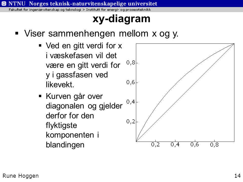 xy-diagram Viser sammenhengen mellom x og y.