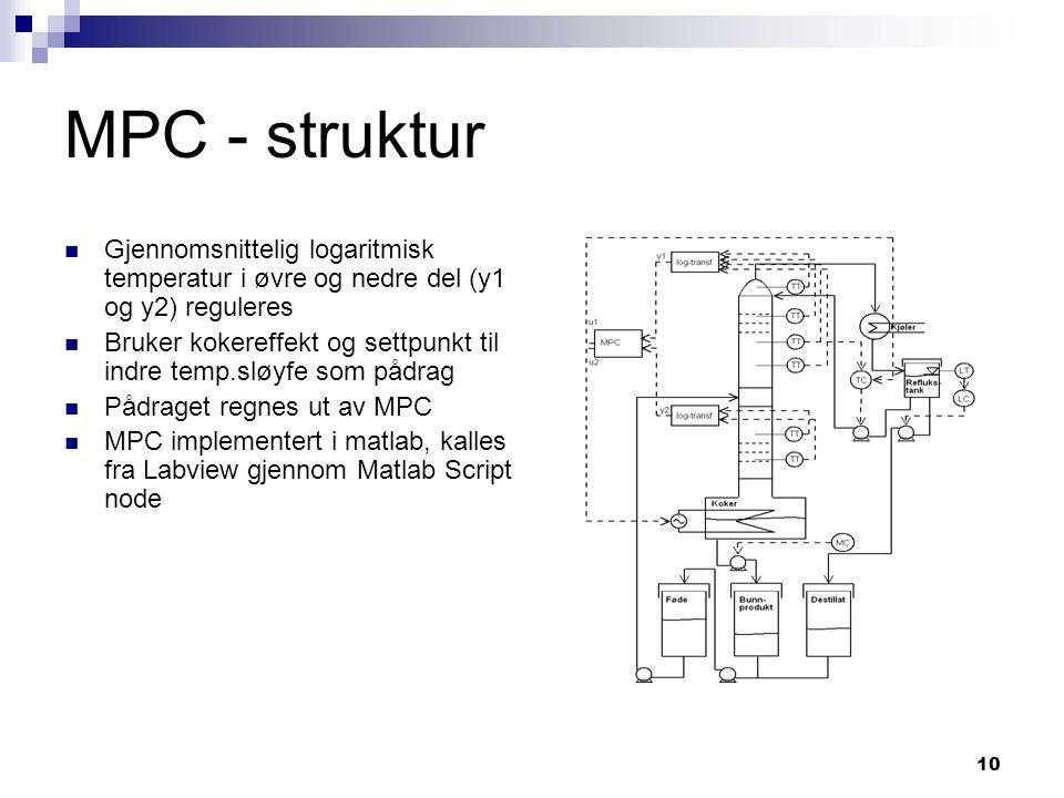 MPC - struktur Gjennomsnittelig logaritmisk temperatur i øvre og nedre del (y1 og y2) reguleres.