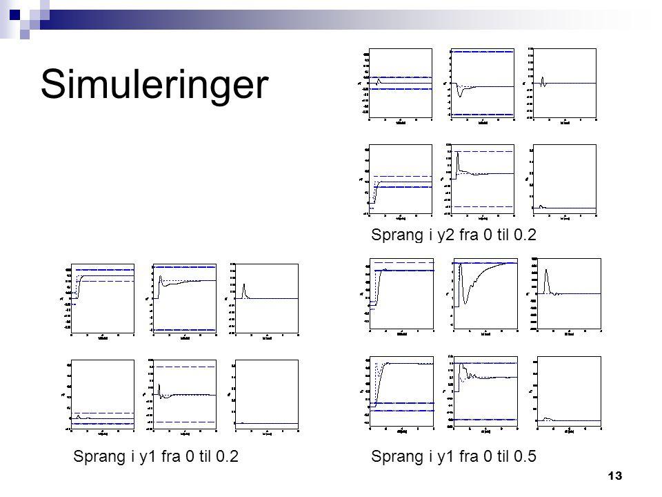 Simuleringer Sprang i y2 fra 0 til 0.2 Sprang i y1 fra 0 til 0.2