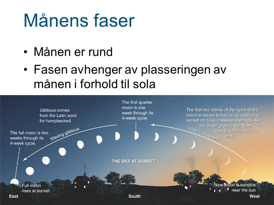 Månens faser Månen er rund