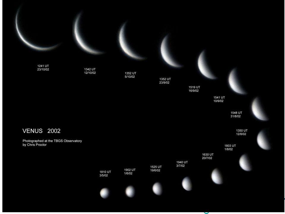Bilde av fasene til Venus, montert etter hvor de står i forhold til sola