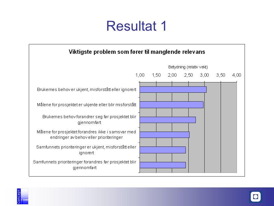Resultat 1