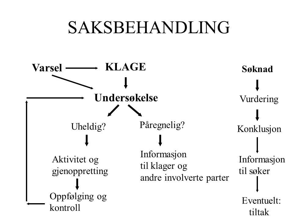 SAKSBEHANDLING KLAGE Varsel Undersøkelse Søknad Vurdering Uheldig