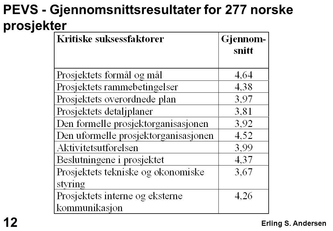 PEVS - Gjennomsnittsresultater for 277 norske prosjekter