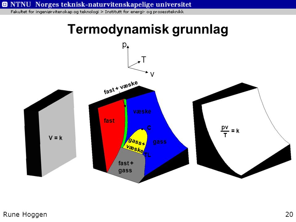 Termodynamisk grunnlag
