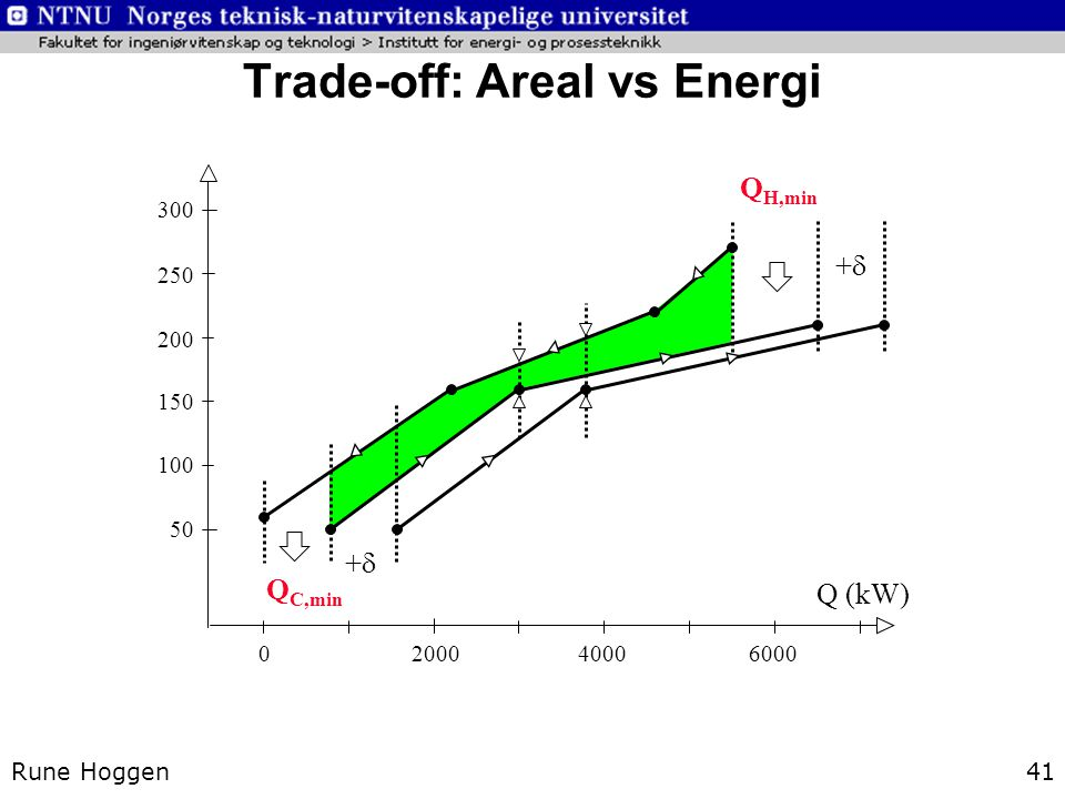 Trade-off: Areal vs Energi