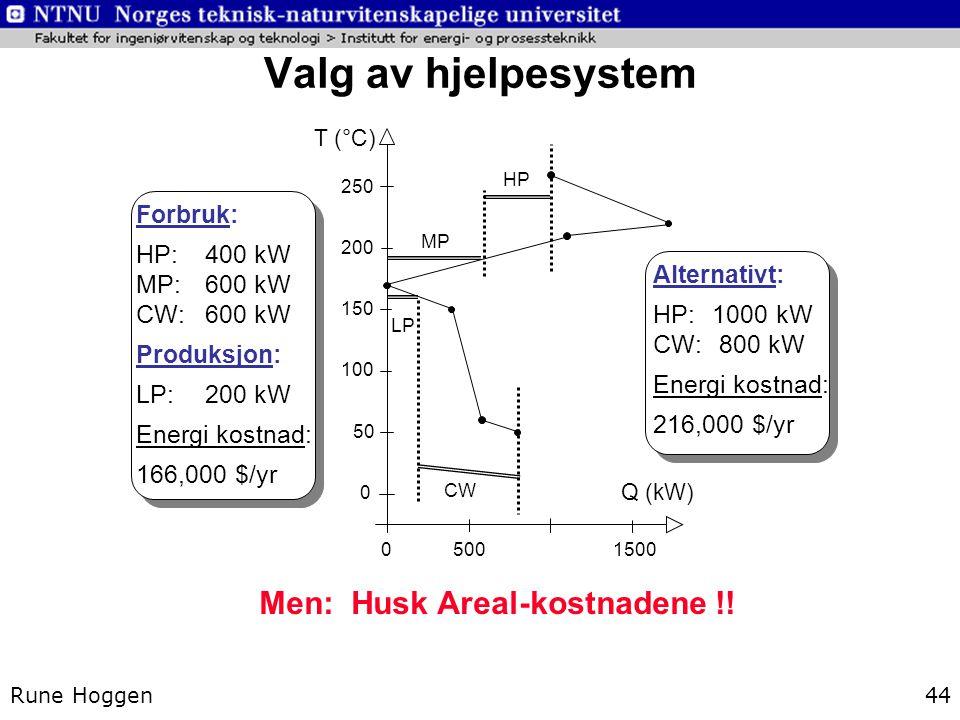 Valg av hjelpesystem Men: Husk Areal-kostnadene !! Forbruk: HP: 400 kW