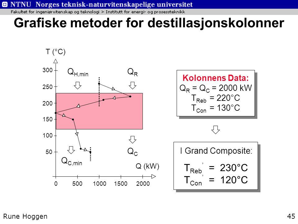 Grafiske metoder for destillasjonskolonner