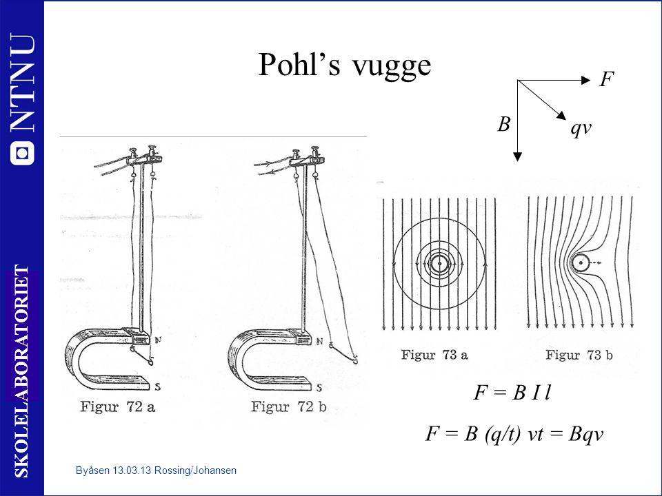 Pohl's vugge F B qv F = B I l F = B (q/t) vt = Bqv