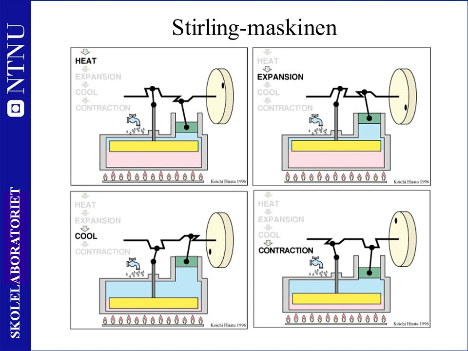 Stirling-maskinen