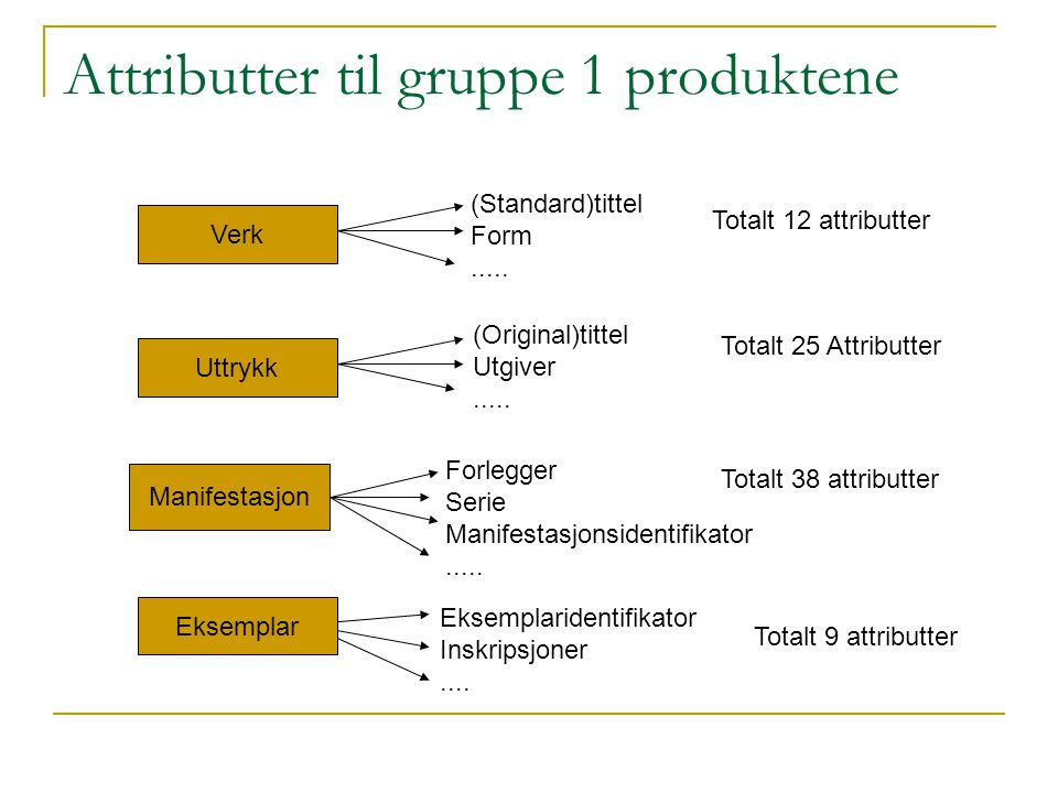 Attributter til gruppe 1 produktene