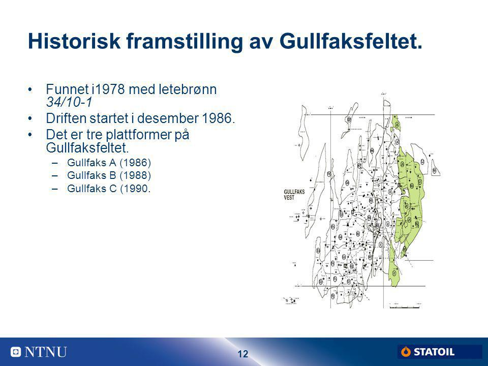 Historisk framstilling av Gullfaksfeltet.
