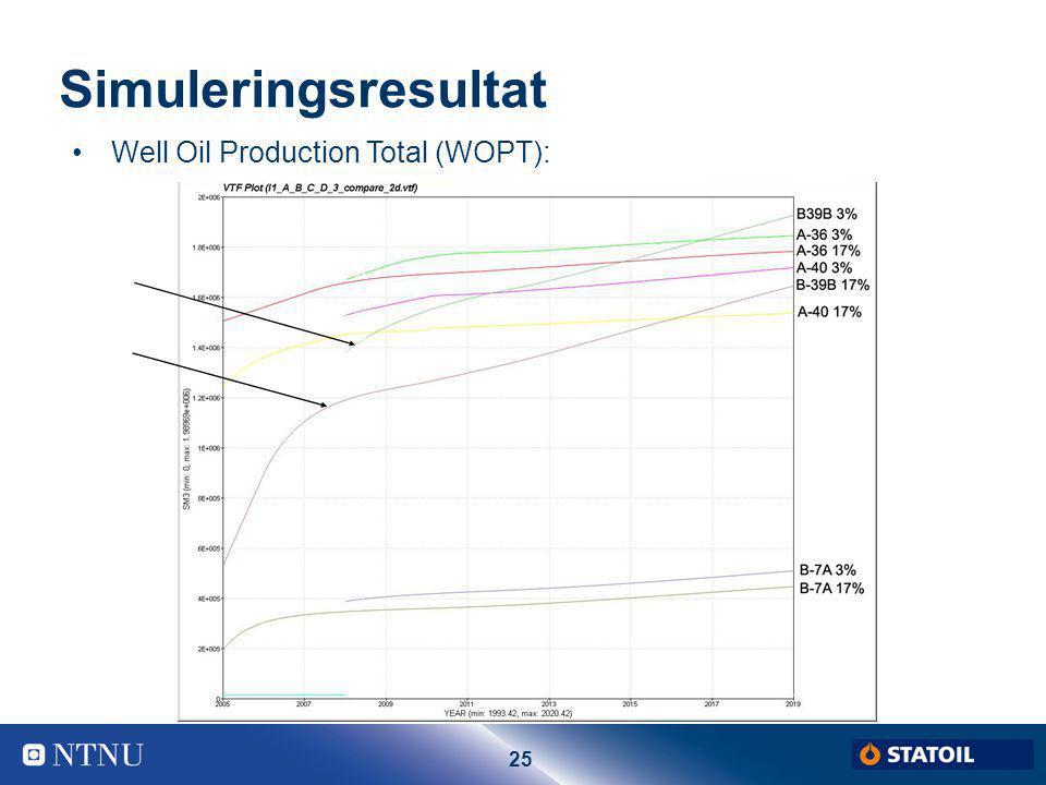 Simuleringsresultat Well Oil Production Total (WOPT): Thor Halvor