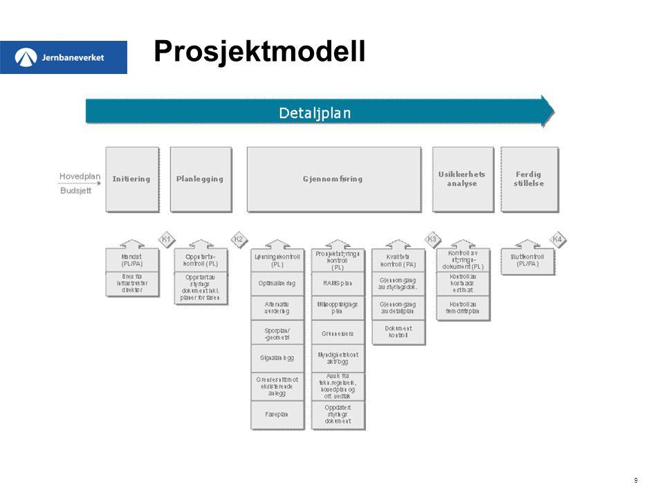 Prosjektmodell Historikk:
