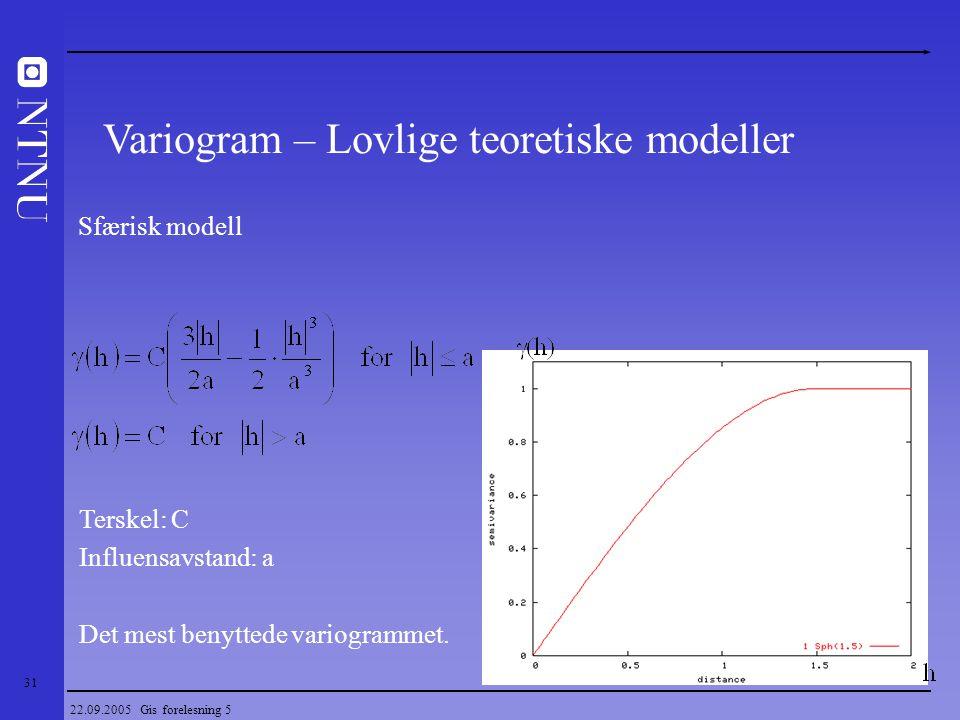 Variogram – Lovlige teoretiske modeller