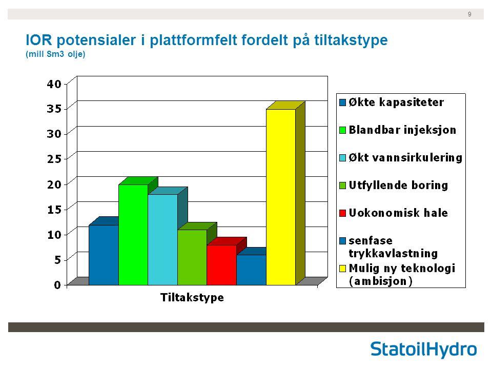 IOR potensialer i plattformfelt fordelt på tiltakstype (mill Sm3 olje)